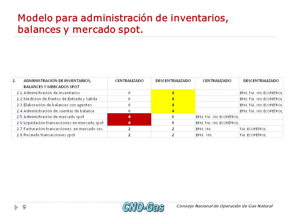 Modelo para administración de inventarios, balances y mercado spot.