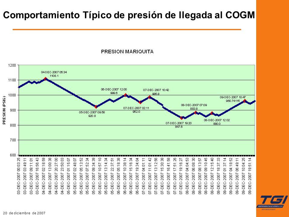 20 de diciembre de 2007 Comportamiento Típico de presión de llegada al COGM