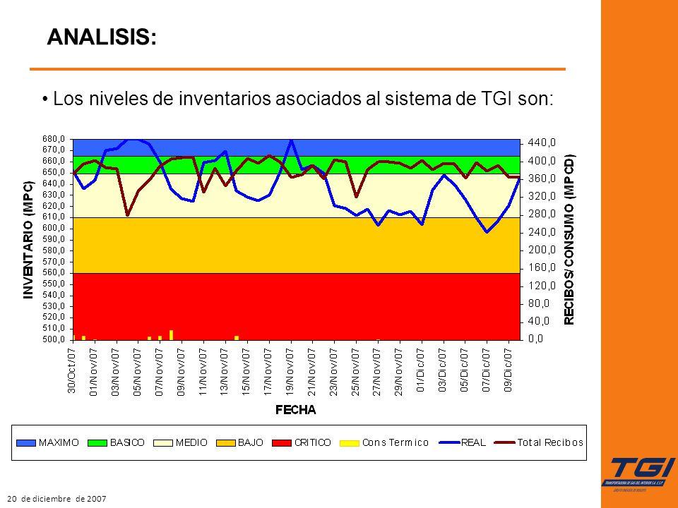 20 de diciembre de 2007 ANALISIS: Los niveles de inventarios asociados al sistema de TGI son: