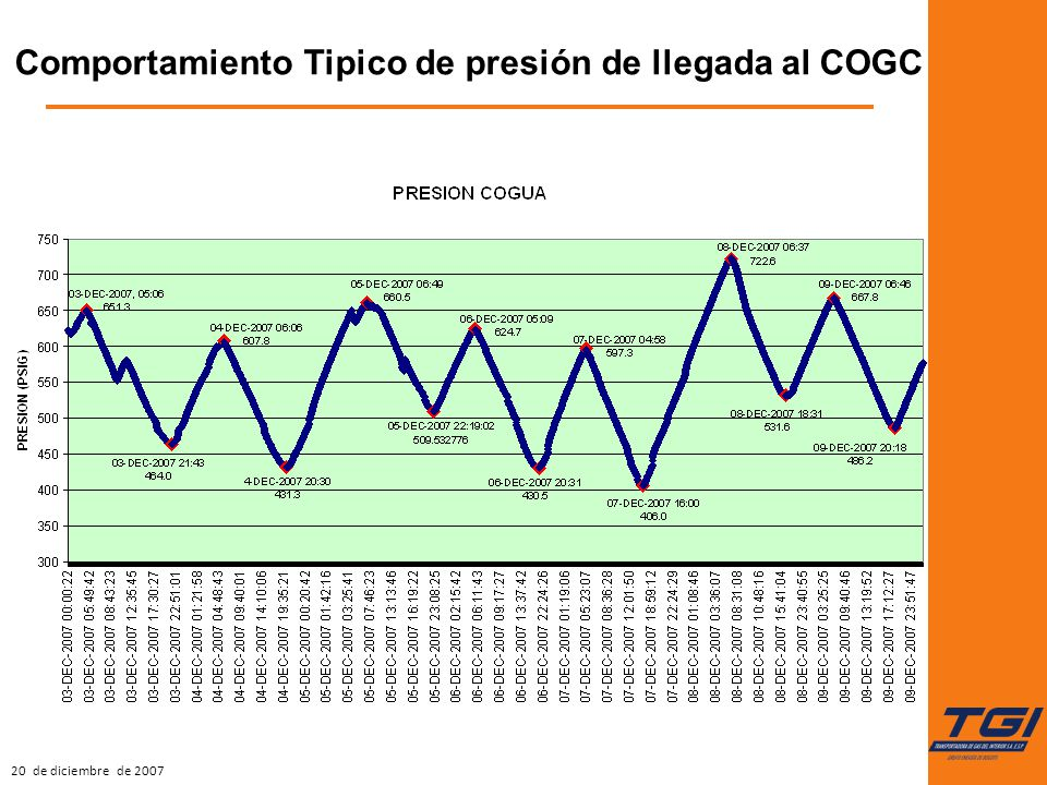 20 de diciembre de 2007 Comportamiento Tipico de presión de llegada al COGC