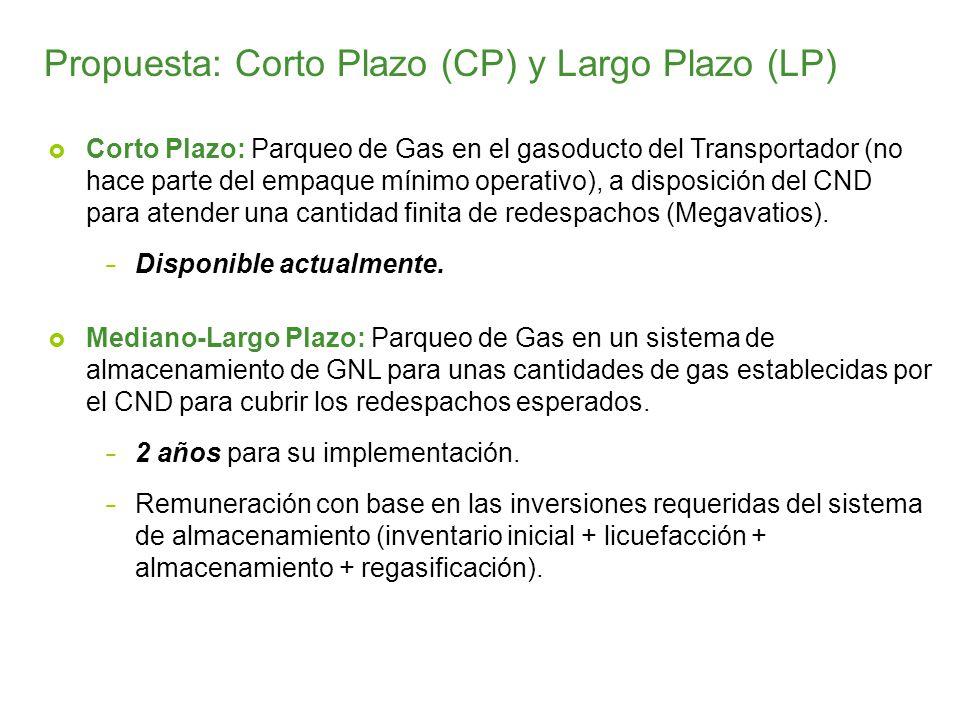 Corto Plazo: Parqueo de Gas en el gasoducto del Transportador (no hace parte del empaque mínimo operativo), a disposición del CND para atender una cantidad finita de redespachos (Megavatios).