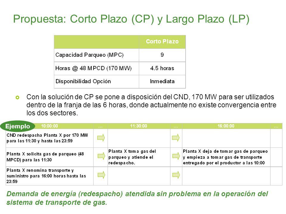 Con la solución de CP se pone a disposición del CND, 170 MW para ser utilizados dentro de la franja de las 6 horas, donde actualmente no existe conver