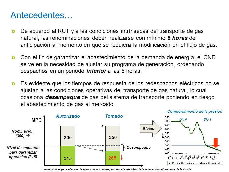 Antecedentes… De acuerdo al RUT y a las condiciones intrínsecas del transporte de gas natural, las renominaciones deben realizarse con mínimo 6 horas de anticipación al momento en que se requiera la modificación en el flujo de gas.