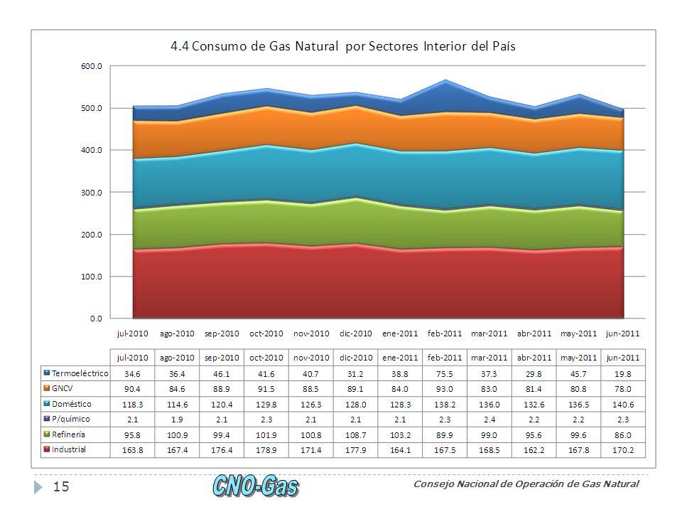 Consejo Nacional de Operación de Gas Natural 15