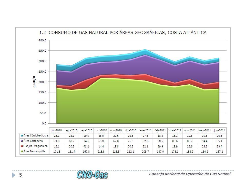 Pronósticos Consejo Nacional de Operación de Gas Natural 16