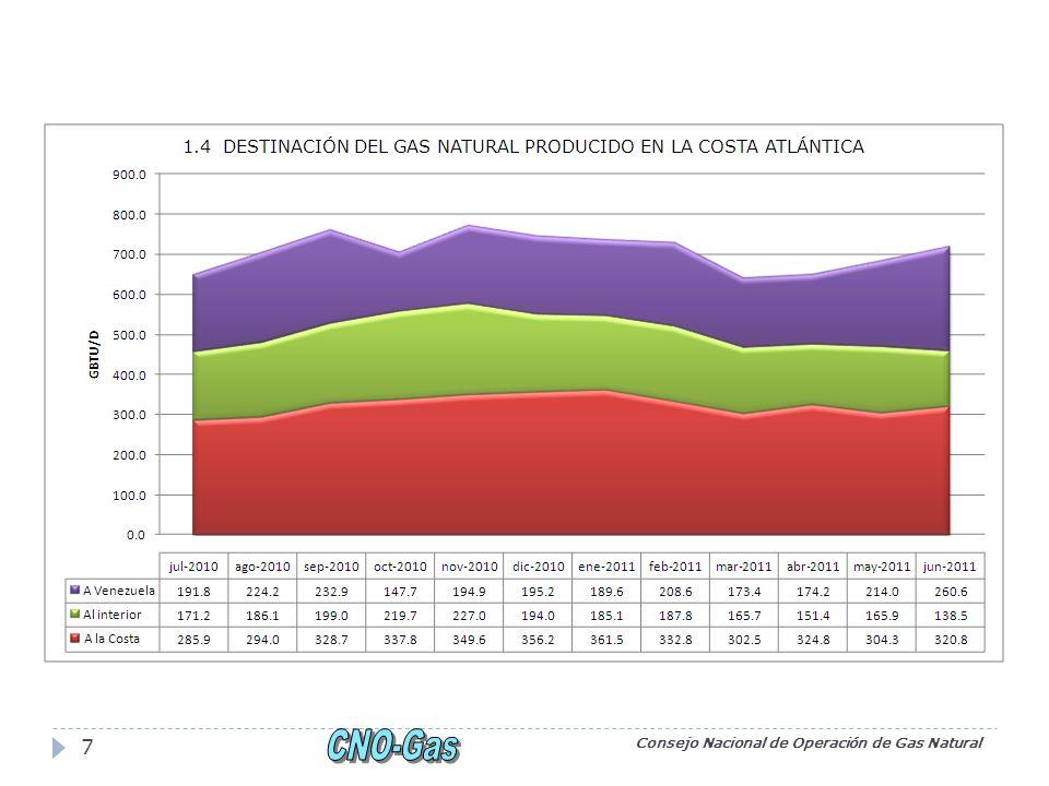 Consejo Nacional de Operación de Gas Natural 18