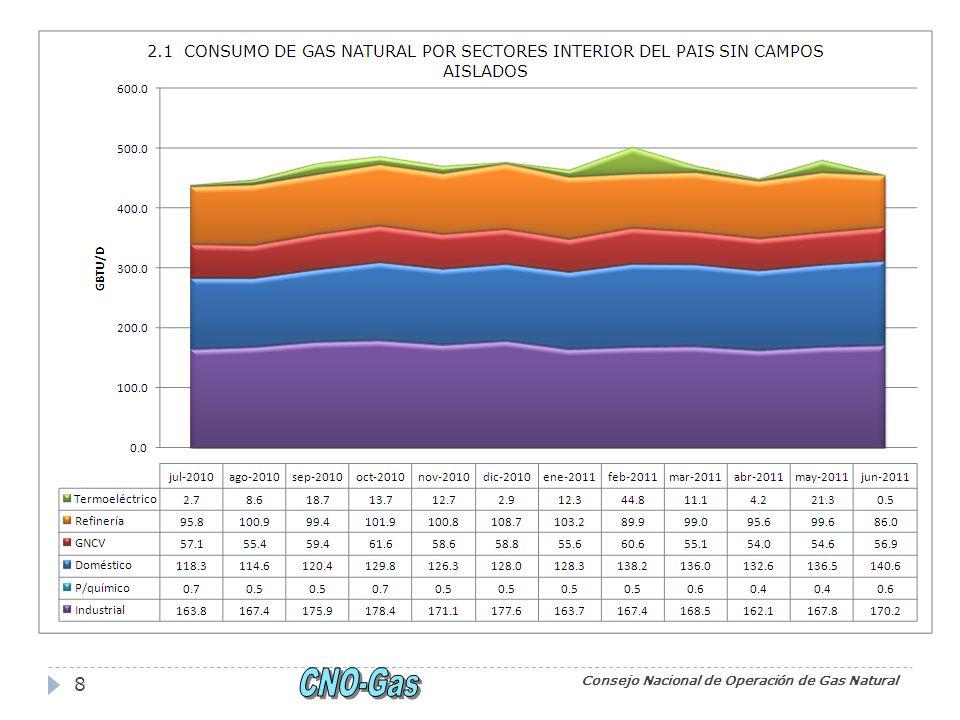 Consejo Nacional de Operación de Gas Natural 19