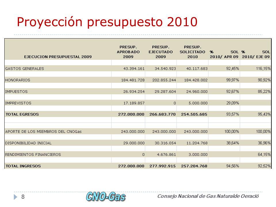 Proyección presupuesto 2010 Consejo Nacional de Gas Naturalde Oeració 8