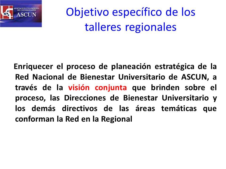 Objetivo específico de los talleres regionales Enriquecer el proceso de planeación estratégica de la Red Nacional de Bienestar Universitario de ASCUN, a través de la visión conjunta que brinden sobre el proceso, las Direcciones de Bienestar Universitario y los demás directivos de las áreas temáticas que conforman la Red en la Regional
