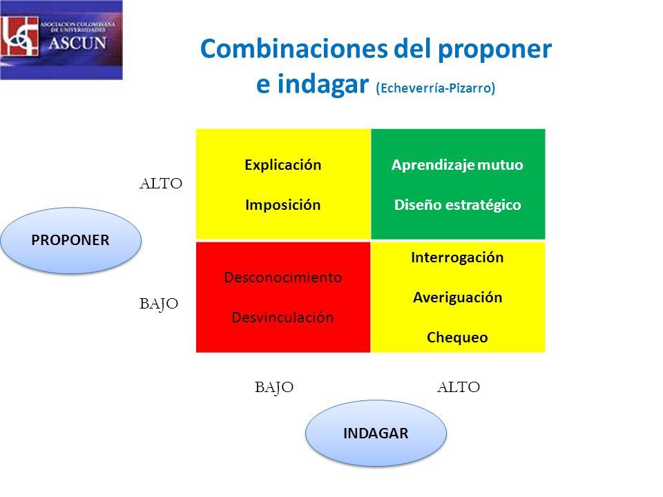 Combinaciones del proponer e indagar (Echeverría-Pizarro) Explicación Imposición Aprendizaje mutuo Diseño estratégico Desconocimiento Desvinculación Interrogación Averiguación Chequeo ALTO BAJO ALTOBAJO PROPONER INDAGAR