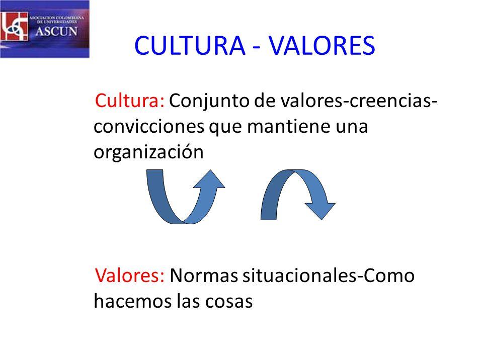 CULTURA - VALORES Cultura: Conjunto de valores-creencias- convicciones que mantiene una organización Valores: Normas situacionales-Como hacemos las cosas