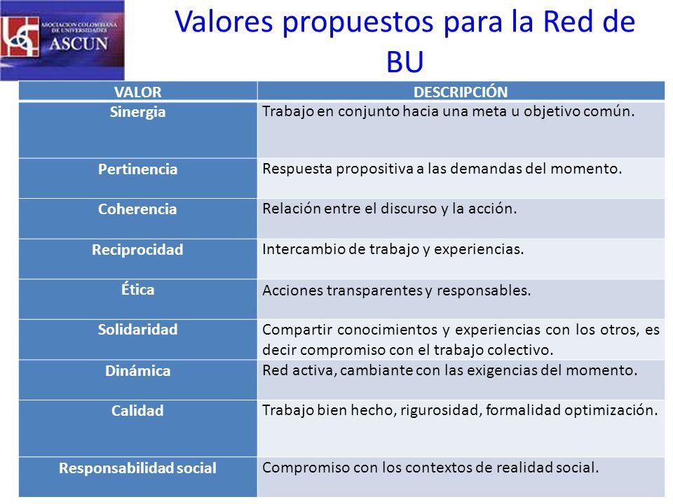 Valores propuestos para la Red de BU VALORDESCRIPCIÓN SinergiaTrabajo en conjunto hacia una meta u objetivo común.