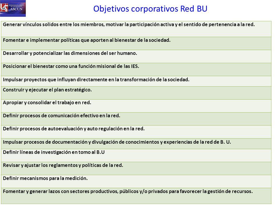 Objetivos corporativos Red BU Generar vínculos solidos entre los miembros, motivar la participación activa y el sentido de pertenencia a la red.