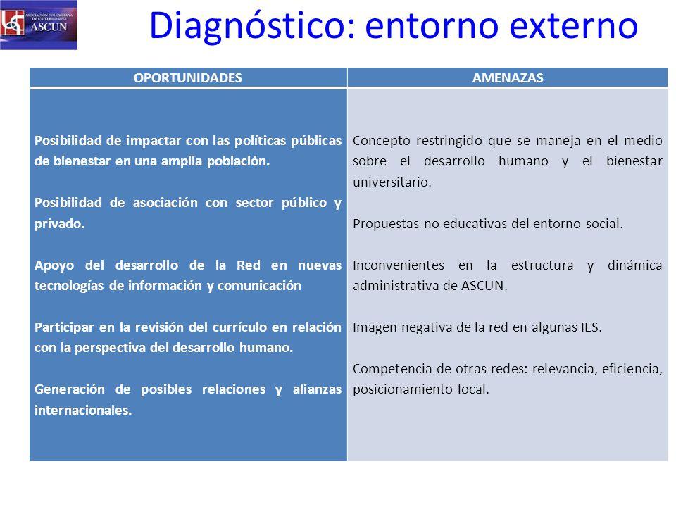 Diagnóstico: entorno externo OPORTUNIDADESAMENAZAS Posibilidad de impactar con las políticas públicas de bienestar en una amplia población.