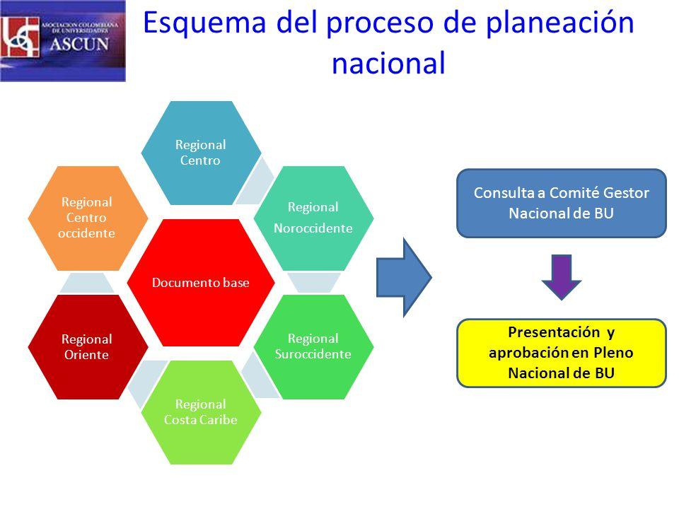 Objetivos corporativos Estado o conjunto de estados que una organización pretende lograr.