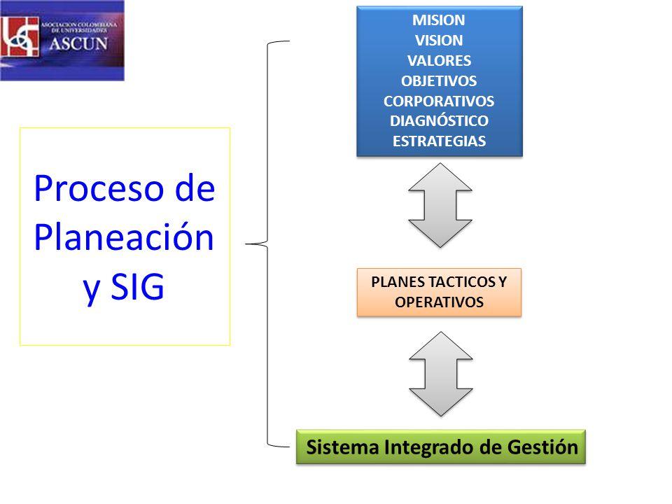 Proceso de Planeación y SIG PLANES TACTICOS Y OPERATIVOS MISION VISION VALORES OBJETIVOS CORPORATIVOS DIAGNÓSTICO ESTRATEGIAS MISION VISION VALORES OBJETIVOS CORPORATIVOS DIAGNÓSTICO ESTRATEGIAS Sistema Integrado de Gestión
