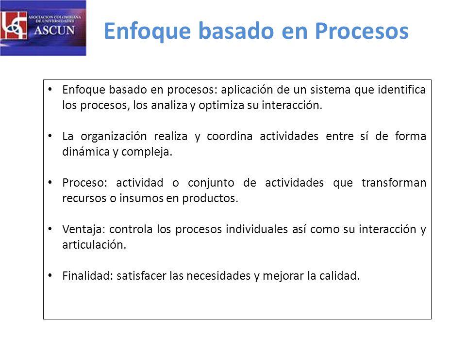 Enfoque basado en Procesos Enfoque basado en procesos: aplicación de un sistema que identifica los procesos, los analiza y optimiza su interacción.