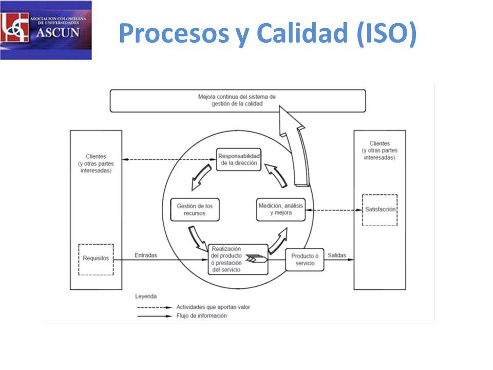 Procesos y Calidad (ISO)