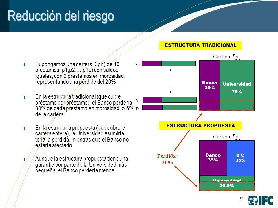 12 Reducción del riesgo Supongamos una cartera (Σpn) de 10 préstamos (p1,p2,…,p10) con saldos iguales, con 2 préstamos en morosidad, representando una pérdida del 20% En la estructura tradicional (que cubre préstamo por préstamo), el Banco perdería 30% de cada préstamo en morosidad, o 6% de la cartera En la estructura propuesta (que cubre la cartera entera), la Universidad asumiría toda la pérdida, mientras que el Banco no estaría afectado Aunque la estructura propuesta tiene una garantía por parte de la Universidad más pequeña, el Banco perdería menos Banco 30% Universidad 70% Cartera: Σ p n Banco 35% IFC 35% Universidad 30.0% Pérdida: 20% Cartera: Σ p n ESTRUCTURA TRADICIONAL ESTRUCTURA PROPUESTA +..++..+ p1p1 p2p2 p 10