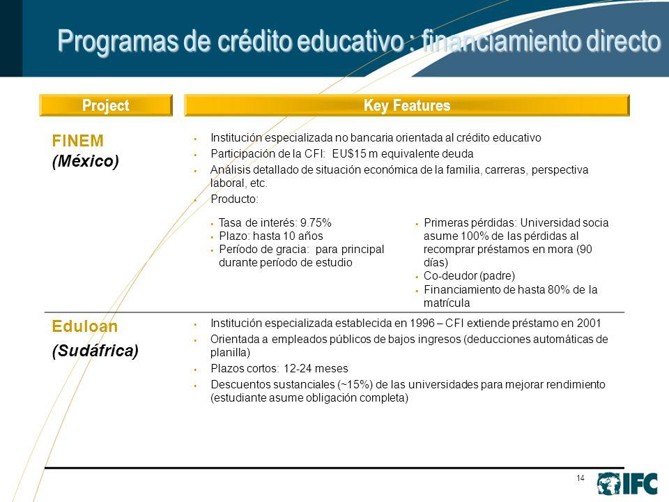 14 Programas de crédito educativo : financiamiento directo ProjectKey Features FINEM (México) Institución especializada no bancaria orientada al crédito educativo Participación de la CFI: EU$15 m equivalente deuda Análisis detallado de situación económica de la familia, carreras, perspectiva laboral, etc.