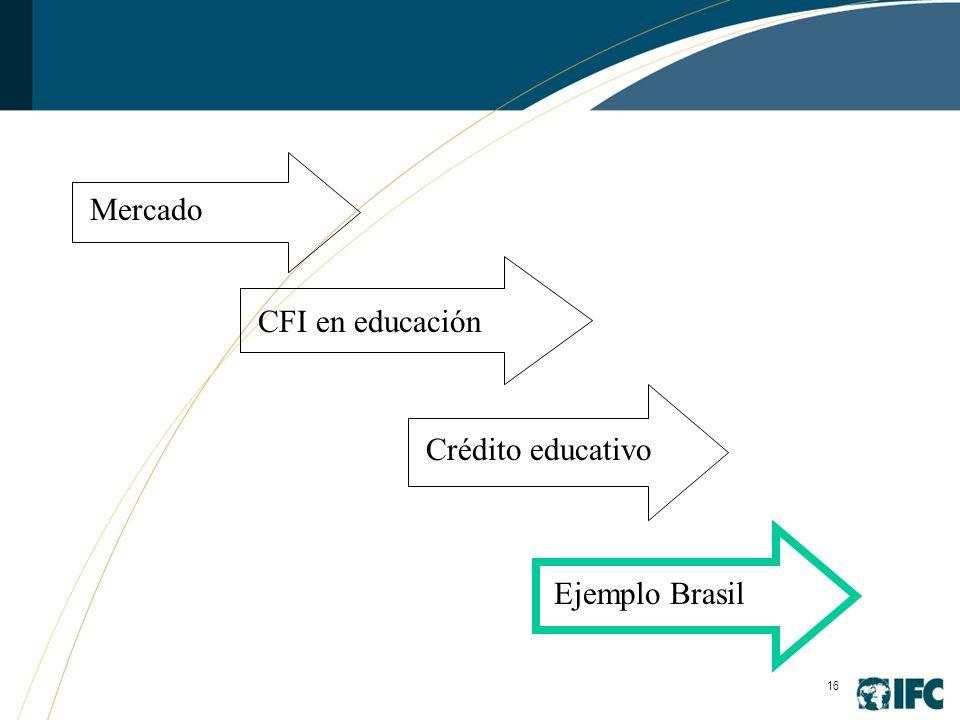 16 Mercado CFI en educación Crédito educativo Ejemplo Brasil