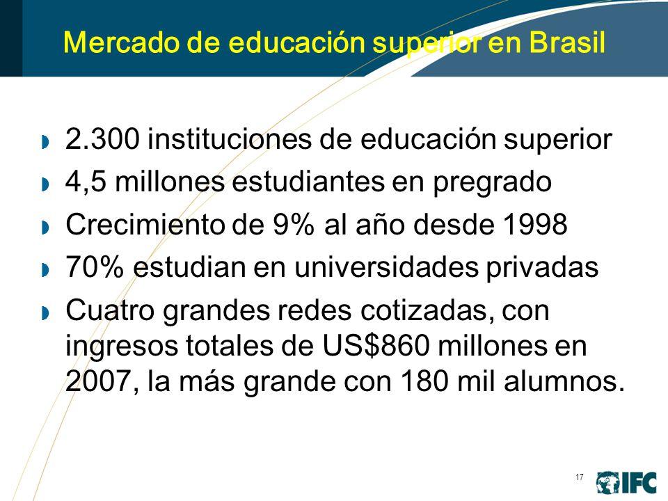 17 Mercado de educación superior en Brasil 2.300 instituciones de educación superior 4,5 millones estudiantes en pregrado Crecimiento de 9% al año desde 1998 70% estudian en universidades privadas Cuatro grandes redes cotizadas, con ingresos totales de US$860 millones en 2007, la más grande con 180 mil alumnos.