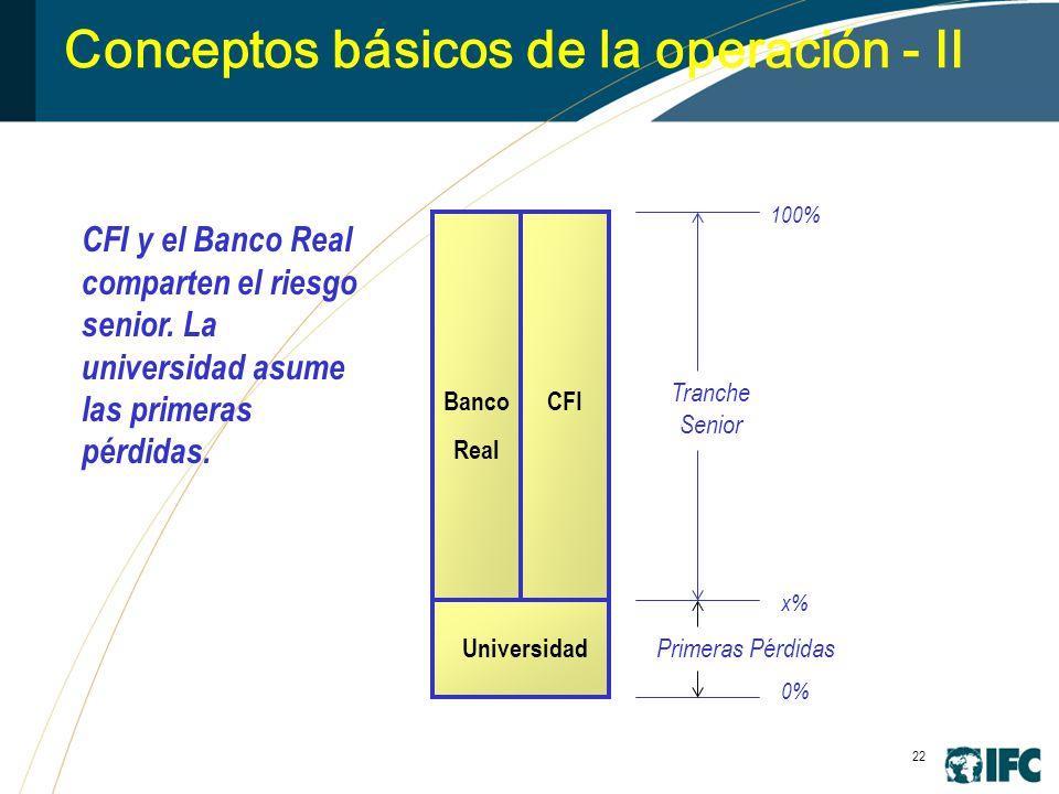 22 Conceptos básicos de la operación - II University CFIBanco Real Primeras Pérdidas Tranche Senior CFI y el Banco Real comparten el riesgo senior.
