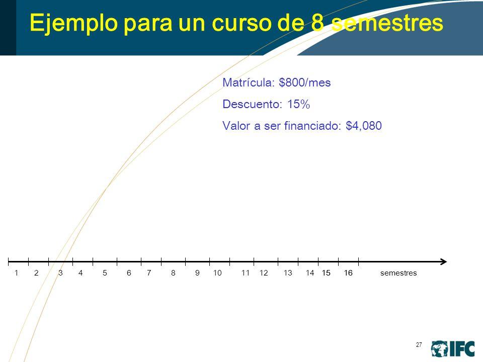 27 Ejemplo para un curso de 8 semestres 3456789101112131415161516 Matrícula: $800/mes Descuento: 15% Valor a ser financiado: $4,080 semestres21