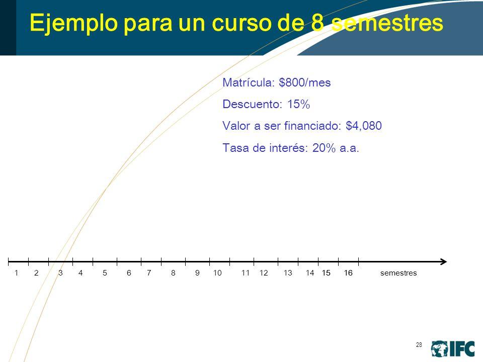 28 Ejemplo para un curso de 8 semestres 3456789101112131415161516 Matrícula: $800/mes Descuento: 15% Valor a ser financiado: $4,080 Tasa de interés: 20% a.a.