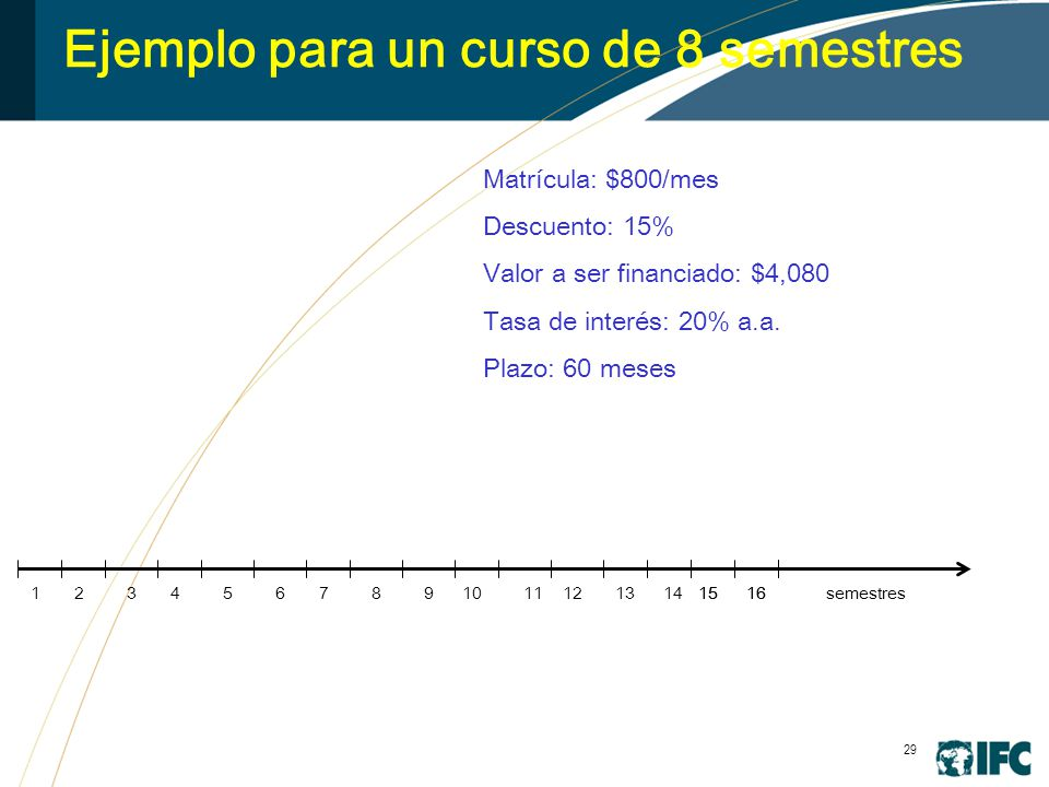 29 Ejemplo para un curso de 8 semestres 3456789101112131415161516 Matrícula: $800/mes Descuento: 15% Valor a ser financiado: $4,080 Tasa de interés: 20% a.a.