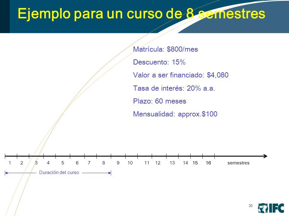 30 Ejemplo para un curso de 8 semestres 3456789101112131415161516 Matrícula: $800/mes Descuento: 15% Valor a ser financiado: $4,080 Tasa de interés: 20% a.a.