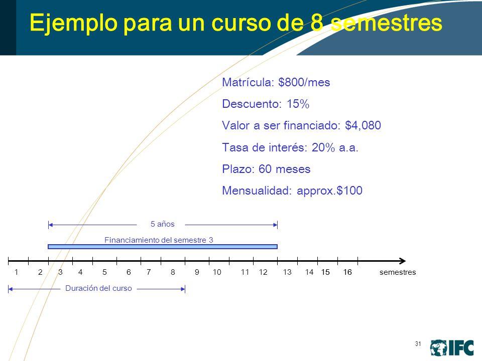31 Ejemplo para un curso de 8 semestres 345678910111213141516 Financiamiento del semestre 3 5 años 1516 Matrícula: $800/mes Descuento: 15% Valor a ser financiado: $4,080 Tasa de interés: 20% a.a.