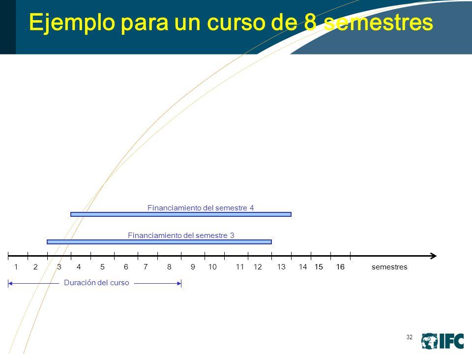 32 Ejemplo para un curso de 8 semestres 345678910111213141516 Financiamiento del semestre 3 1516 Financiamiento del semestre 4 semestres Duración del curso 21