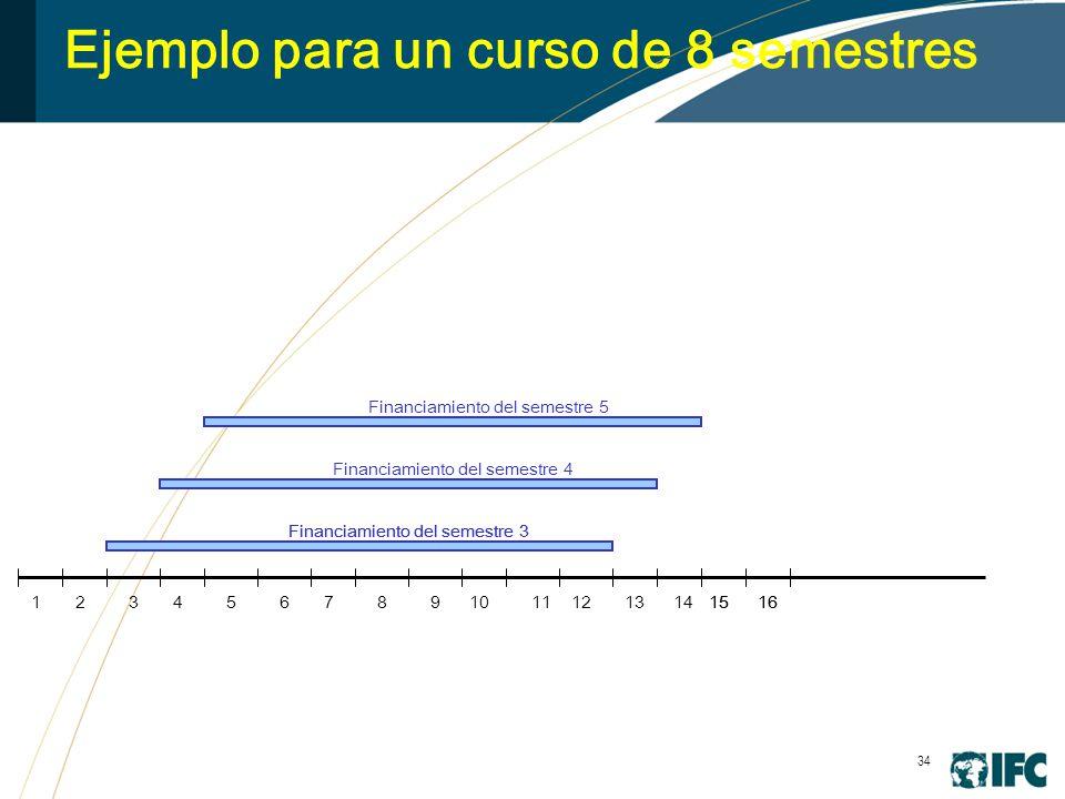 34 Ejemplo para un curso de 8 semestres 245678910111213141516 Financiamiento del semestre 3 1516 Financiamiento del semestre 4 Financiamiento del semestre 5 13
