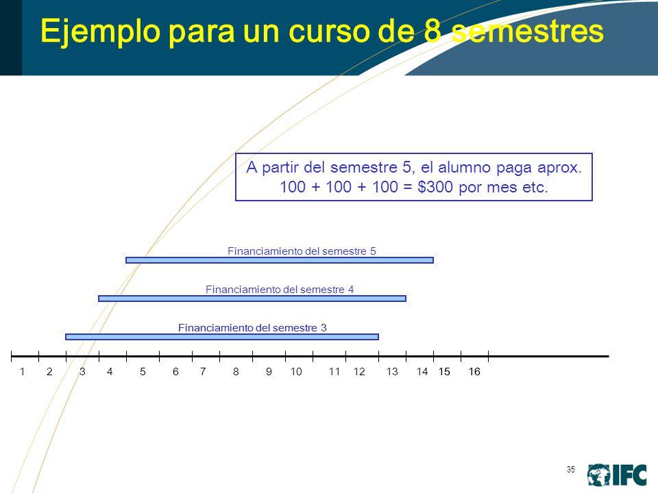 35 Ejemplo para un curso de 8 semestres 245678910111213141516 Financiamiento del semestre 3 1516 Financiamiento del semestre 4 Financiamiento del semestre 5 13 A partir del semestre 5, el alumno paga aprox.