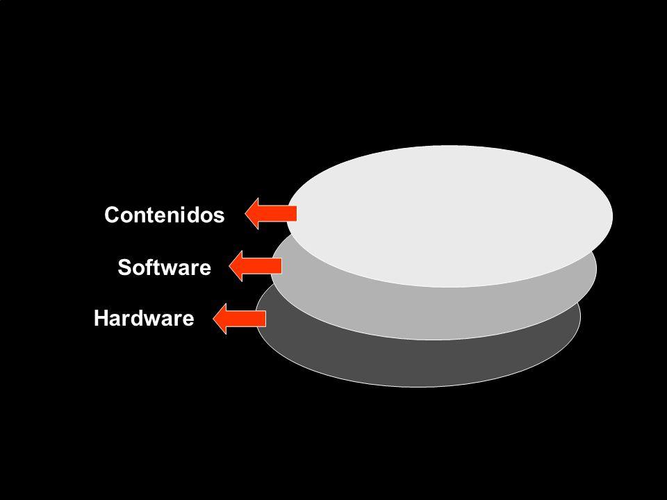 Hardware Software Contenidos