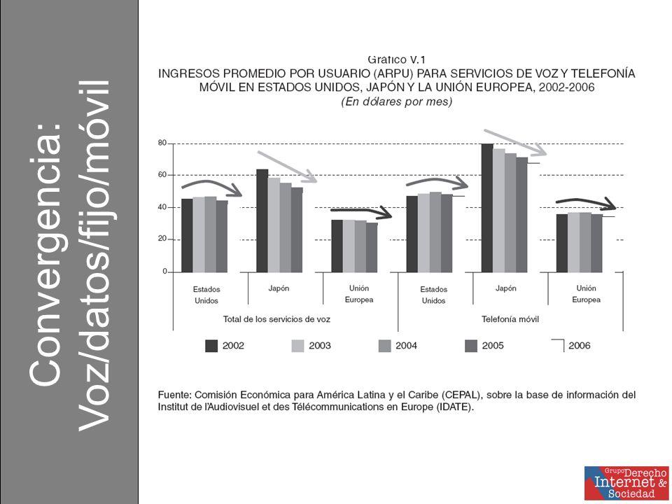 Mercado Mundial de Servicios de Telcos (IDATE, 2007) EEUU, UE y Japón Países en desarrollo 200272%200220% 200664%200630% En 2006 los países en desarrollo llegaron a representar casi el 80% del crecimiento de los ingresos del sector Convergencia: Voz/datos/fijo/móvil
