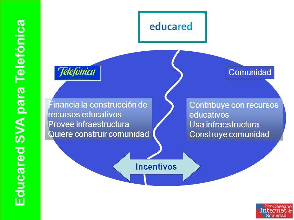 Comunidad Financia la construcción de recursos educativos Provee infraestructura Quiere construir comunidad Contribuye con recursos educativos Usa infraestructura Construye comunidad Incentivos Educared SVA para Telefónica