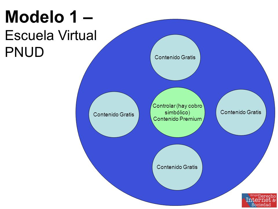 Controlar (hay cobro simbólico) Contenido Premium Contenido Gratis Modelo 1 –Escuela VirtualPNUD