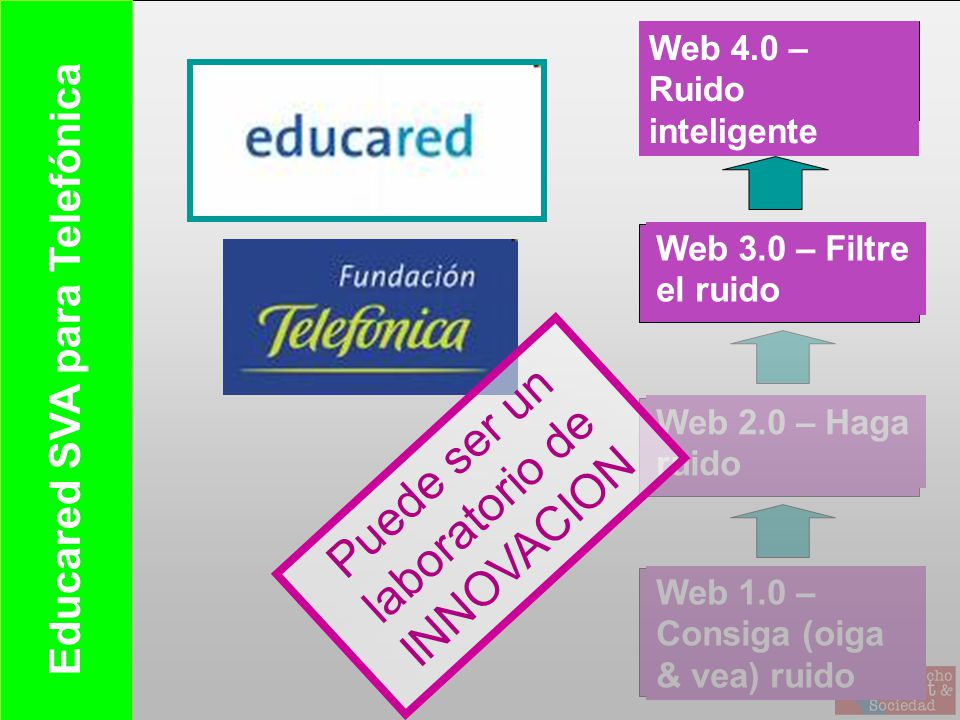 Web 2.0 – Haga ruido Web 1.0 – Consiga (oiga & vea) ruido Web 4.0 – Ruido inteligente Web 3.0 – Filtre el ruido Educared SVA para Telefónica Puede ser un laboratorio de INNOVACION