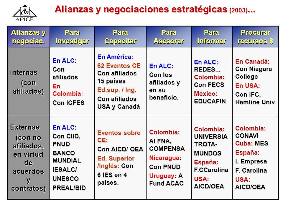 Alianzas y negociaciones estratégicas: El caso de 1. Alianzas estratégicas desarrolladas por APICE para InvestigarInvestigar CapacitarCapacitar Asesor