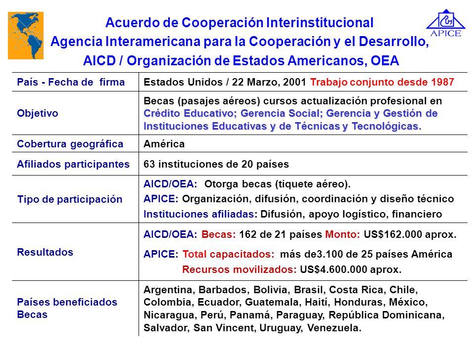 Alianzas y negociaciones estratégicas: El caso de 1. Alianza estratégica desarrollada por APICE para capacitar Para destacar a partir de 1987: 16 Curs