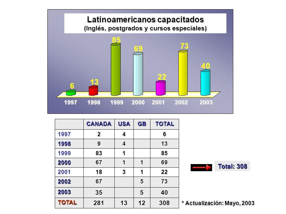 ICETEX, FECS (Colombia) / IECE (Ecuador) / IPFE (Perú) / FUNDAYACUCHO (Venezuela).