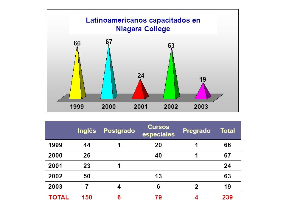 - -Acuerdo de Representación: Marzo/1998 - -Memorando de Entendimiento: 17/Mayo/2001 Fecha de la firma ICETEX, FECS (Colombia) / IECE (Ecuador) / IPFE (Perú) / FUNDAYACUCHO (Venezuela).