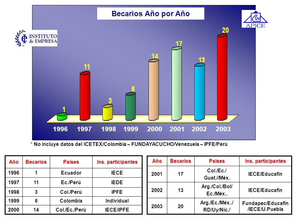 12 Países beneficiados 86 profesionales de 12 países de América Latina y el Caribe Resultados Difusión, recepción de documentos y presentación de cand