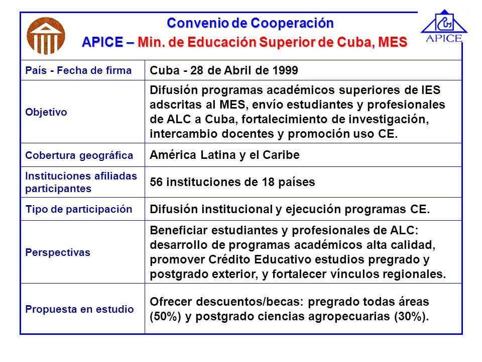1996 1997 1998 1999 2000 2001 2002 2003 IECE/IPFECol./Ec./Perú142000 Individual IPFE IEDE IECE Ins.