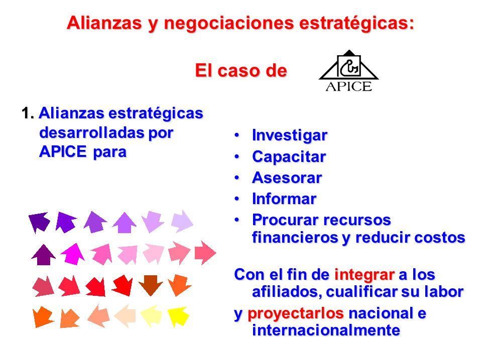 Alianzas y negociaciones estratégicas: El caso de 1. Alianzas estratégicas desarrolladas por APICE. * Internas: Con sus afiliados (ICE e IES). * Exter