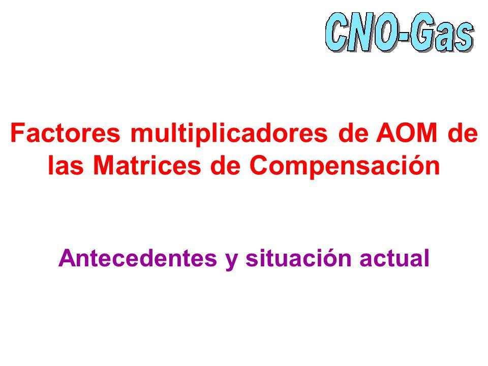 Factores multiplicadores de AOM de las Matrices de Compensación Antecedentes y situación actual