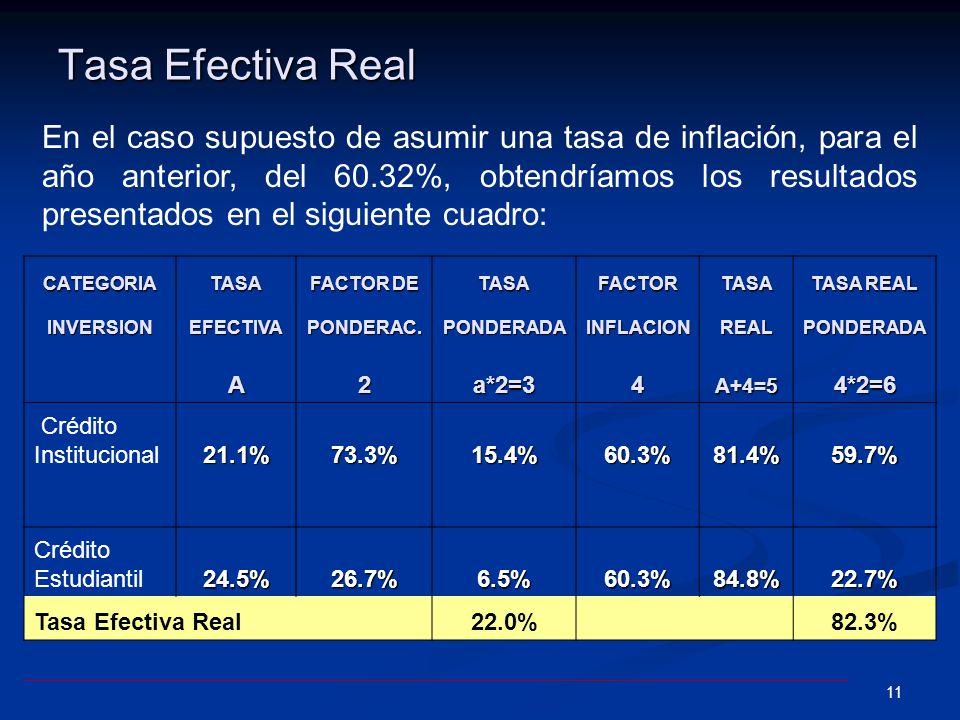 10 Tasa Efectiva Real Resumiendo, la tasa efectiva y real ponderada aplicable a la cartera sería de un 22.01%; así mismo, asumiendo que la tasa de inf