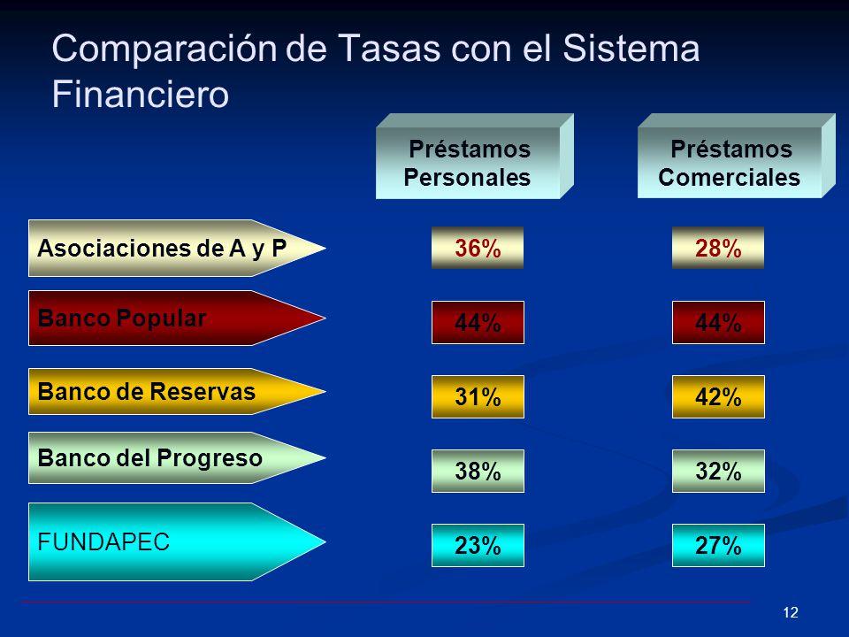 11 Tasa Efectiva Real En el caso supuesto de asumir una tasa de inflación, para el año anterior, del 60.32%, obtendríamos los resultados presentados e